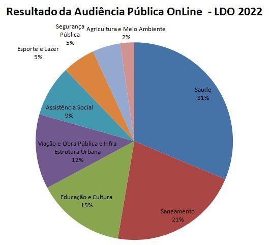 Resultado da participação dos munícipes referente à discussão da LDO 2022